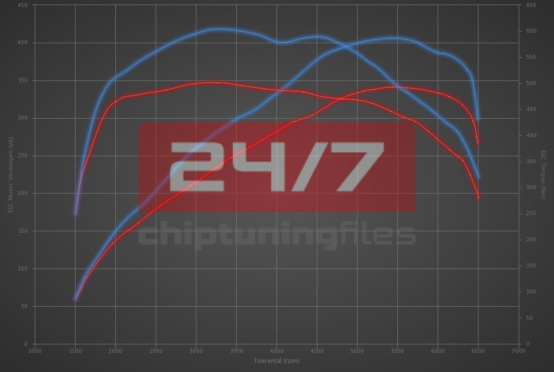 Audi A7 55 TFSI (3.0T) 340hp