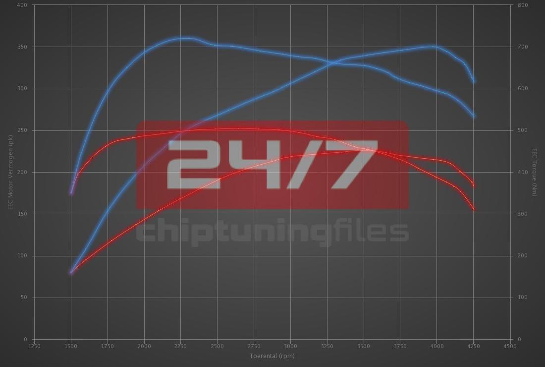 Audi A7 45 TDI (3.0D) 231hp