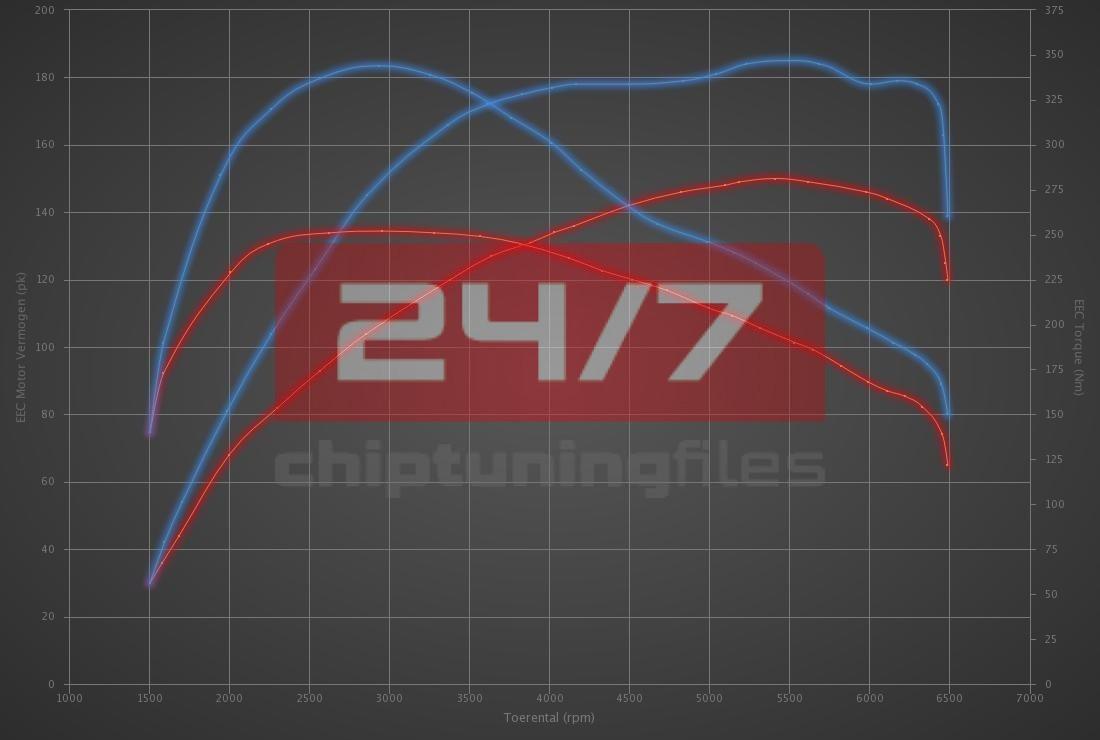 Audi Q3 35 TFSI (1.5T) 150hp