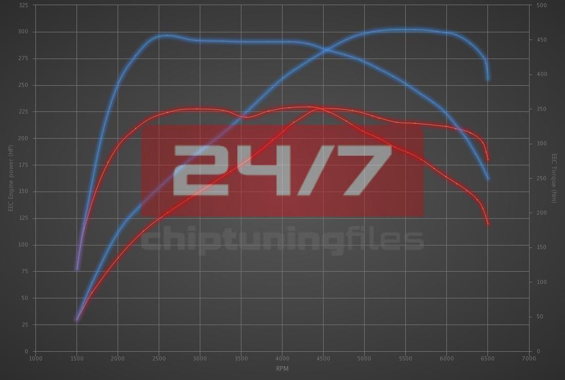 Audi Q3 45 TFSI (2.0T) 230hp