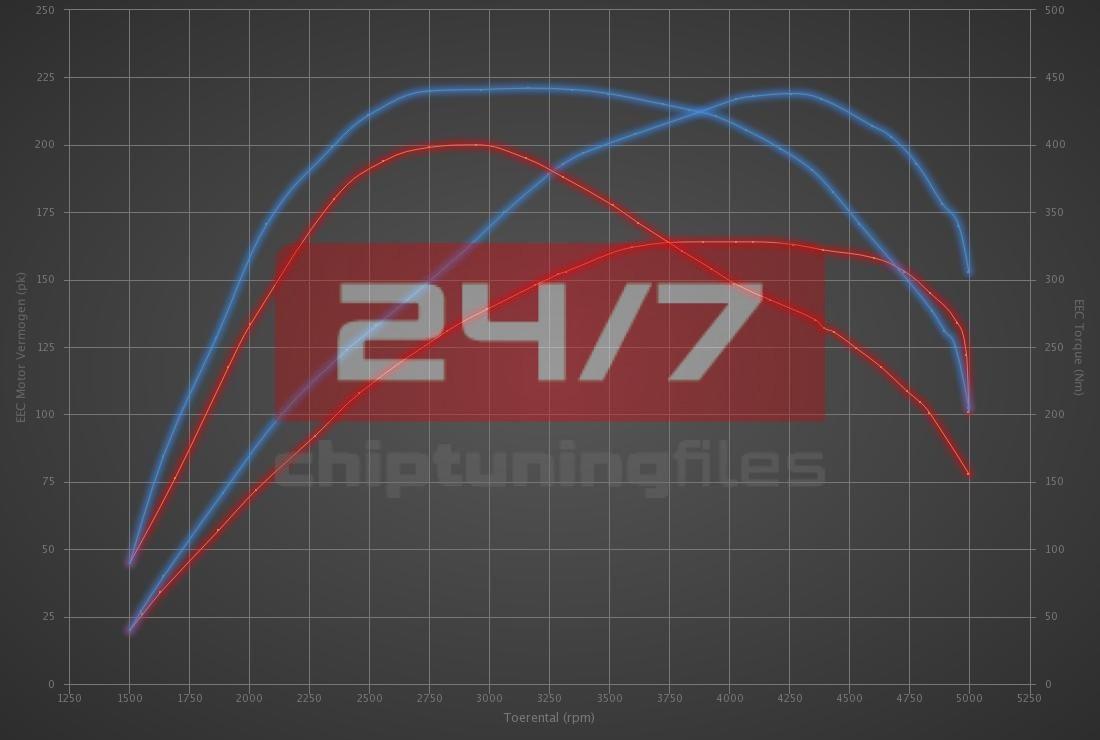 BMW 3 serie 320D Efficient dynamics 163hp