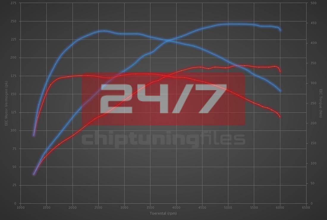 Audi A1 40 TFSI (2.0T) 200hp