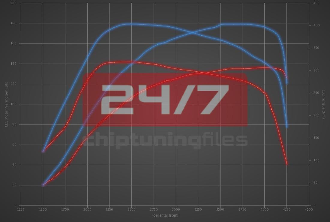 Audi A4 2.0 TDI 136hp