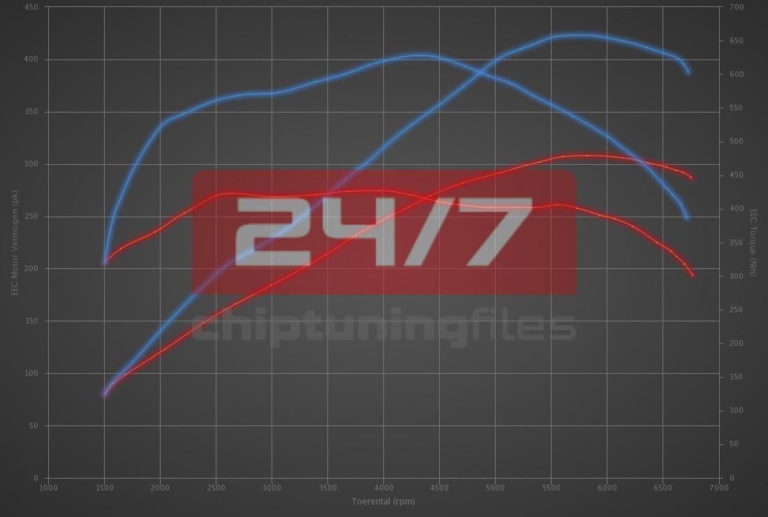 Audi RSQ3 2.5 TFSI 310hp