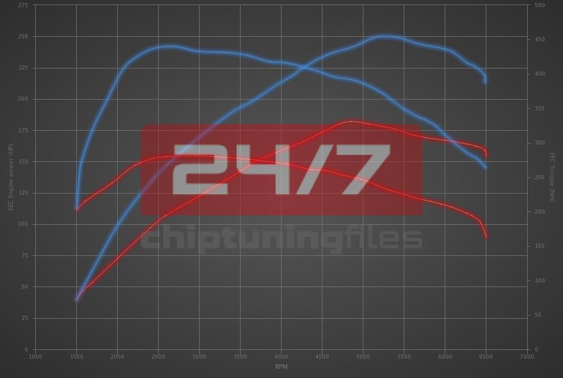 BMW 1 serie 120i (2.0T) 184hp (B48B20B)